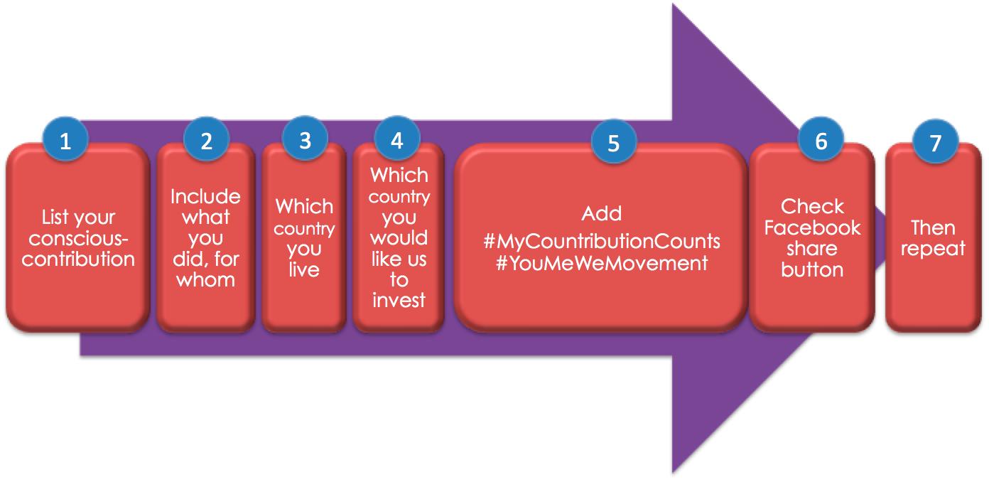 MyContributionCounts graph